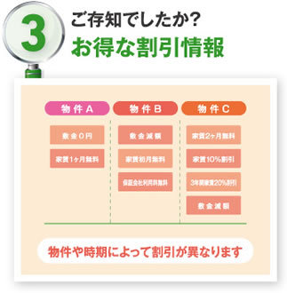 3.お得な割引情報