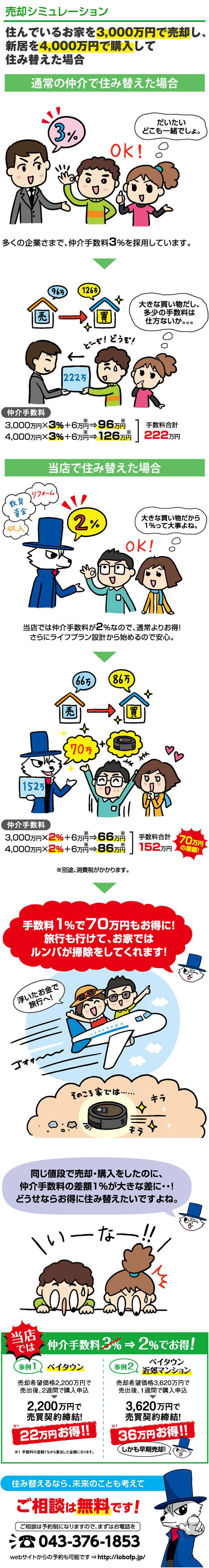 売却シミュレーション 手数料でも、お客様をサポート